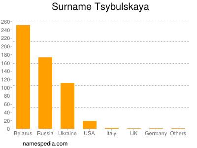Surname Tsybulskaya