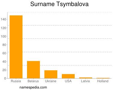 Surname Tsymbalova