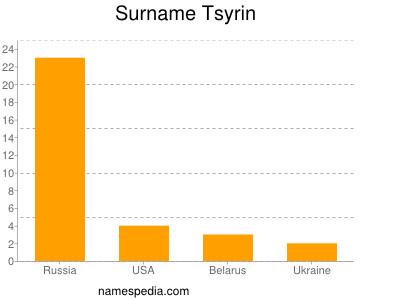 Surname Tsyrin