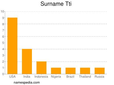 Surname Tti