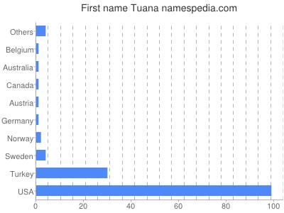 Given name Tuana