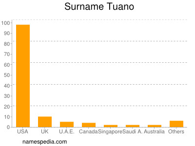 Surname Tuano