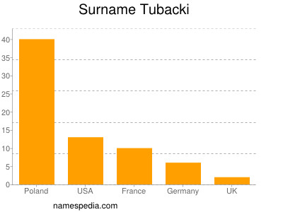 Surname Tubacki
