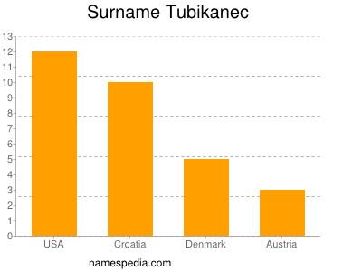 Surname Tubikanec