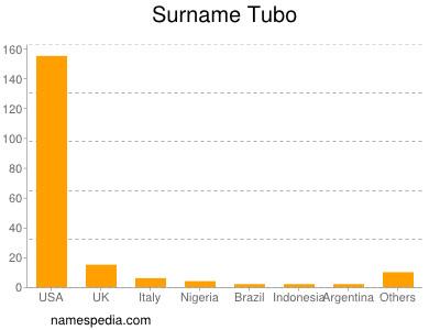 Surname Tubo