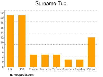 Surname Tuc