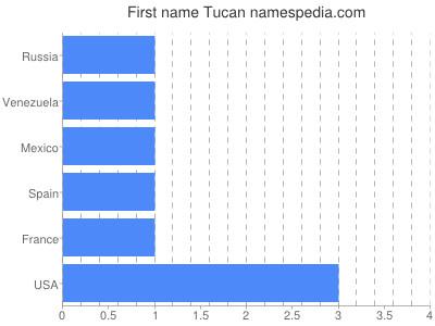 Given name Tucan