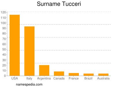 Surname Tucceri