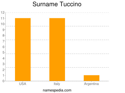 Surname Tuccino
