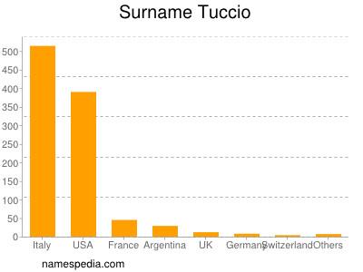 Surname Tuccio