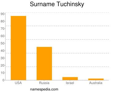 Surname Tuchinsky