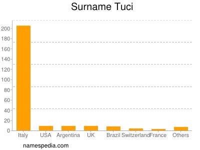 Surname Tuci