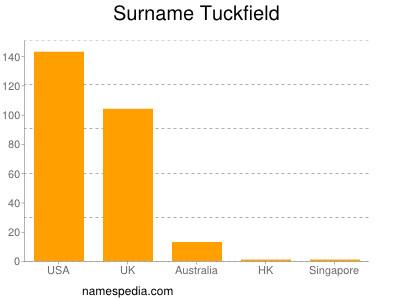 Surname Tuckfield