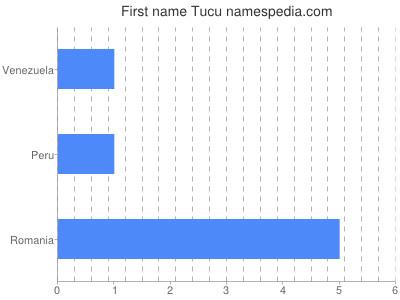 Given name Tucu