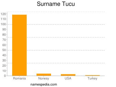 Surname Tucu