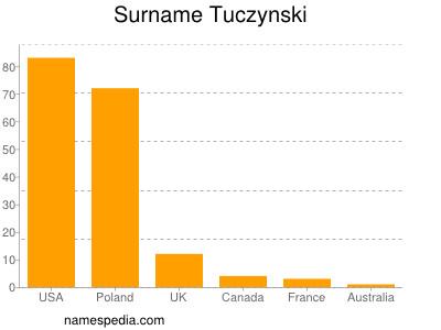 Surname Tuczynski