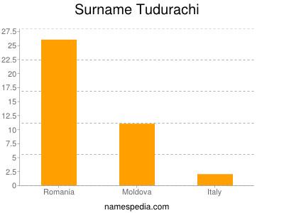 Surname Tudurachi