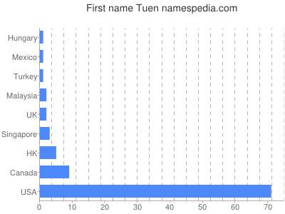 Given name Tuen