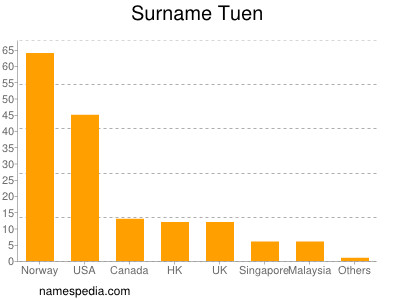 Surname Tuen
