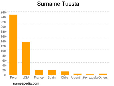 Surname Tuesta