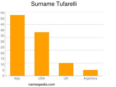 Surname Tufarelli