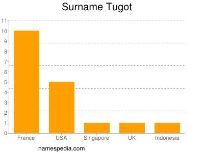 Surname Tugot