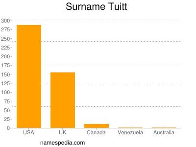 Surname Tuitt