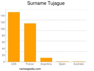 Surname Tujague