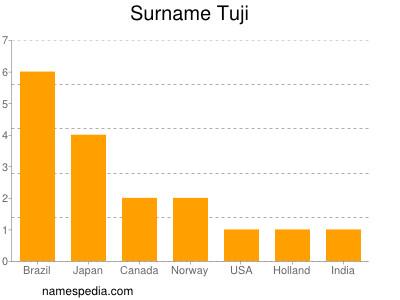 Surname Tuji