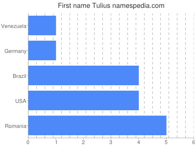 Given name Tulius
