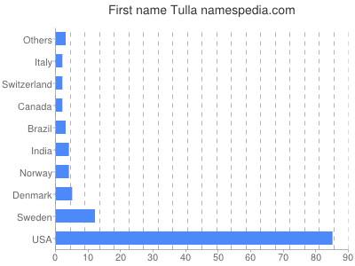 Vornamen Tulla