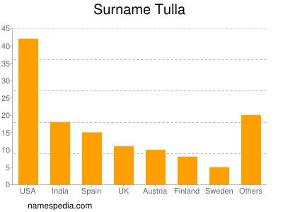 Familiennamen Tulla