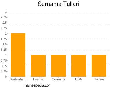 Surname Tullari