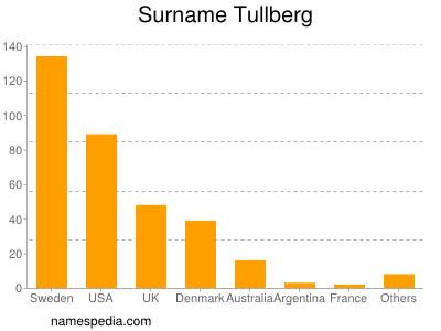 Surname Tullberg