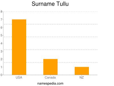 Surname Tullu