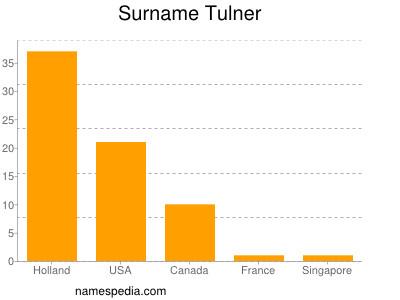 Familiennamen Tulner