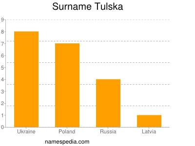 Surname Tulska