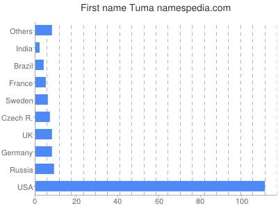 Given name Tuma