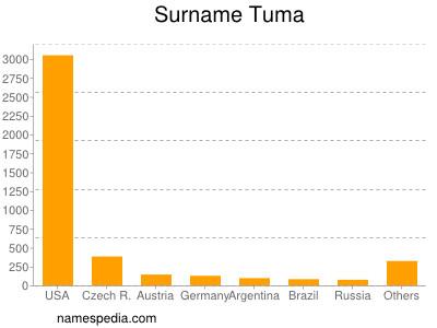 Surname Tuma
