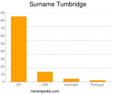 Surname Tumbridge