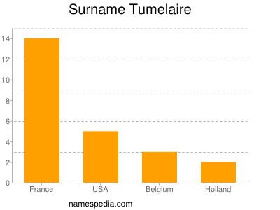 Surname Tumelaire