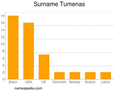 Surname Tumenas