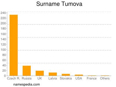 Surname Tumova