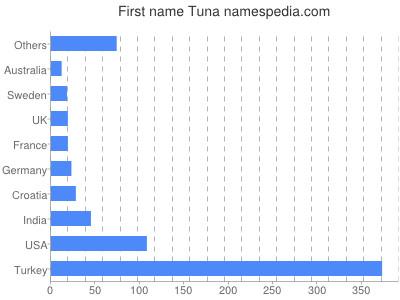 Vornamen Tuna