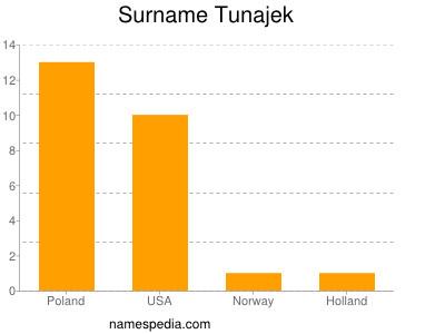 Surname Tunajek