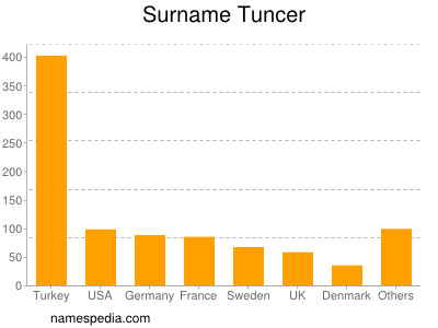 Surname Tuncer