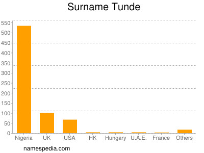 Surname Tunde