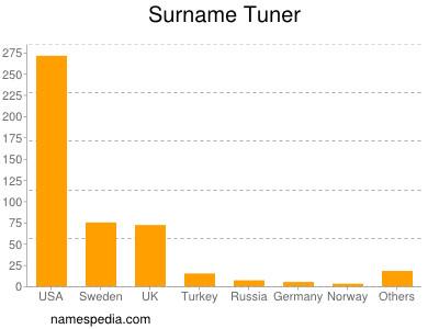 Surname Tuner