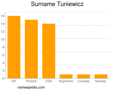 Surname Tuniewicz