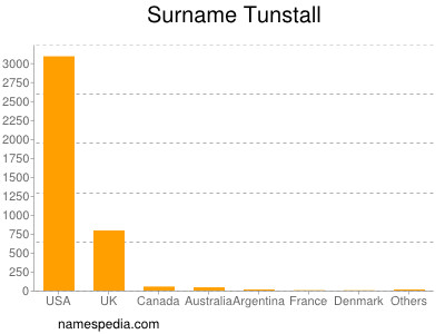 Surname Tunstall